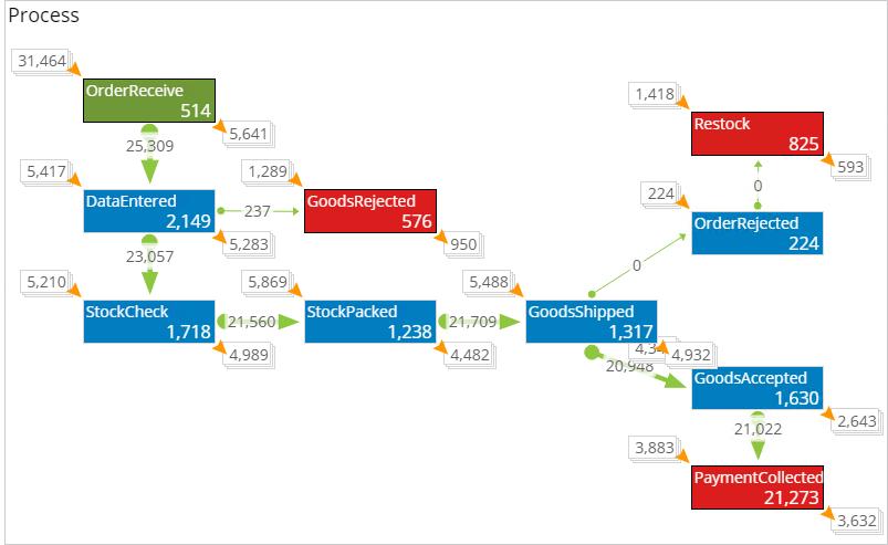 プロセスとプロセス チャートを作成